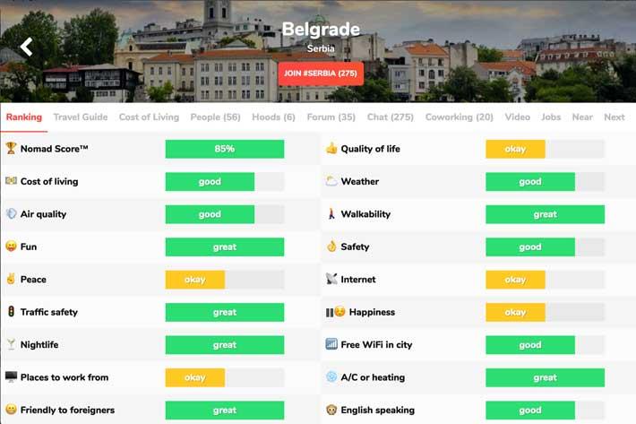 Belgrad Pahalı Mı? Sırbistan'da yaşamak